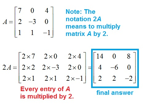 Multiplication of a matrix and a scalar. Each entry in the matrix is multiplied.