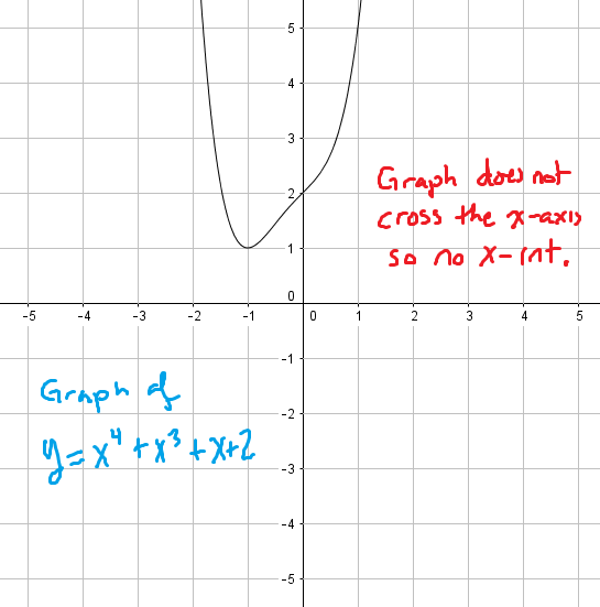 Graph showing a function with no x-intercepts. The function's graph does not cross the x-axis.