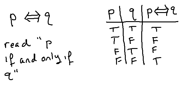 p-iff-q-biconditional-truth-table