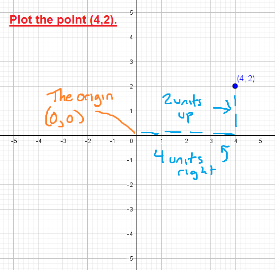 to plot the point (4,2), start at the origin and then move 4 units right and 2 units up.