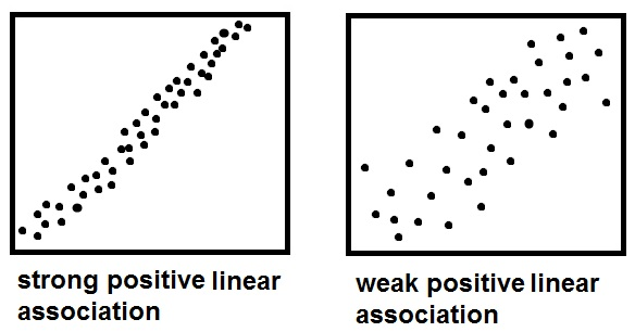 scatterplot-strength
