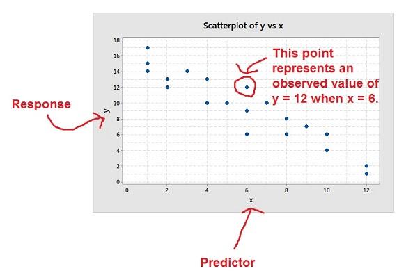 scatterplot-structure