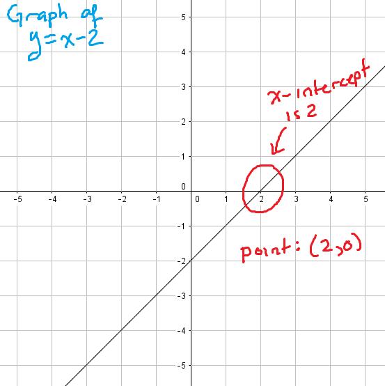 a graph with an x-intercept of 2