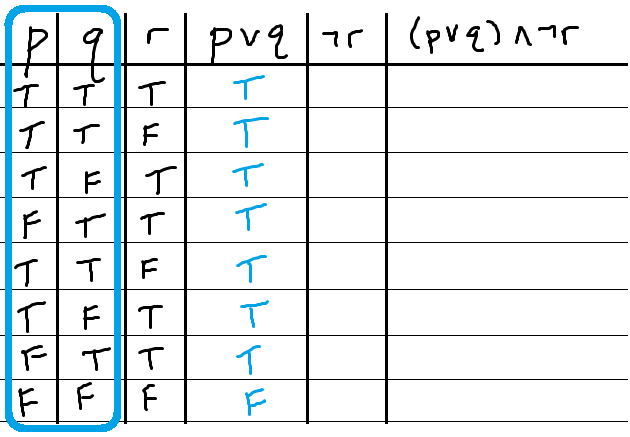 Truth Table Example1 Compound1