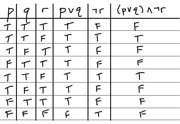 Perfect Truth Table Example1 Compound3