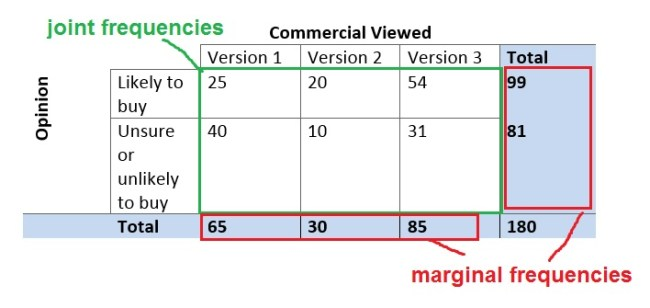 two-way-table-joint-marginal-frequencies