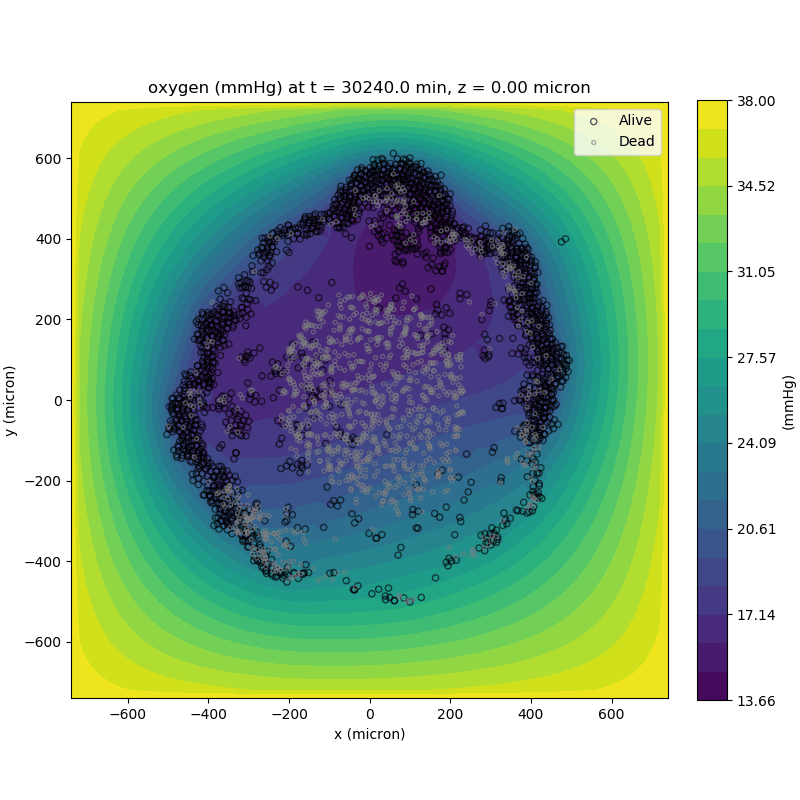 adding a cell layer to the oxygen plot