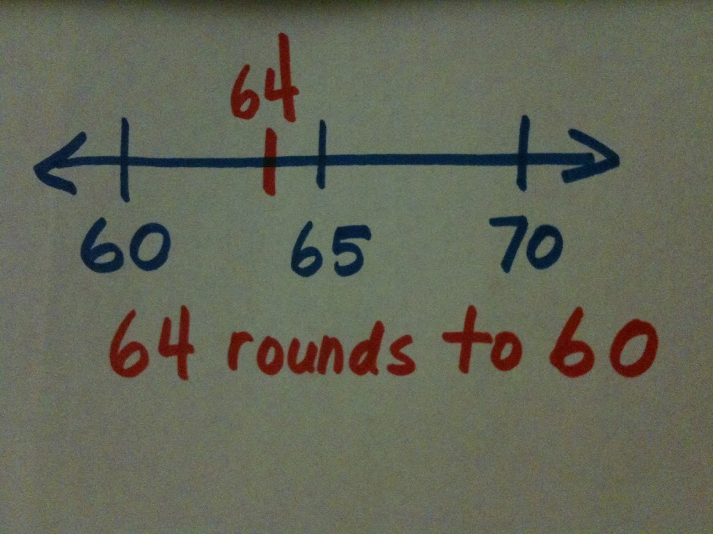 Rounding On An Open Number Line