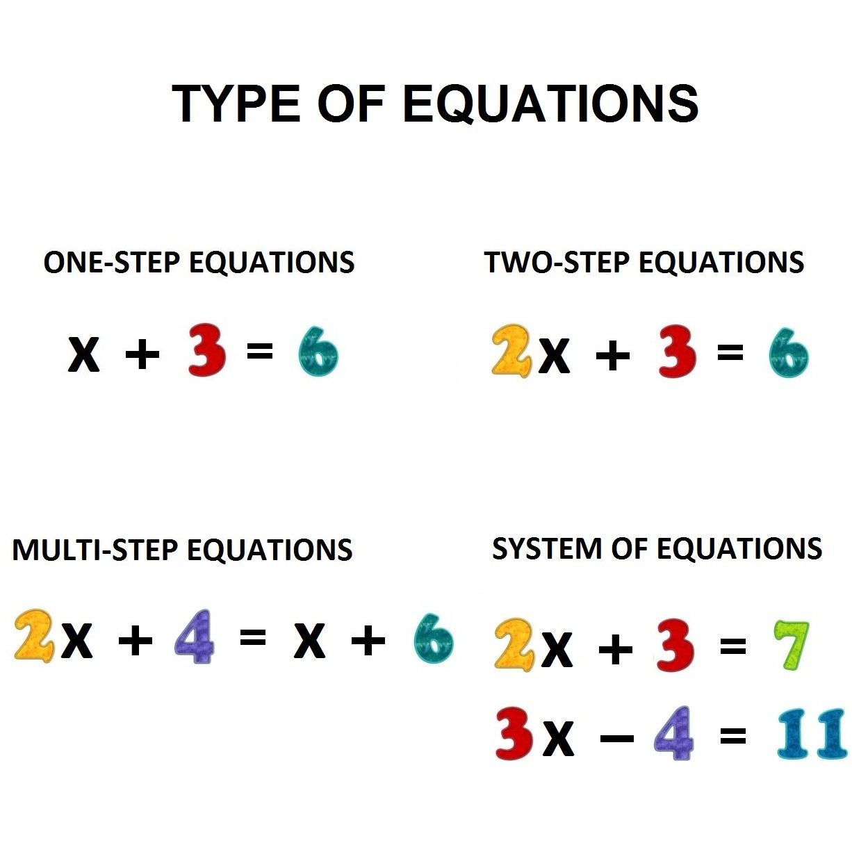 Different Types Of Equations