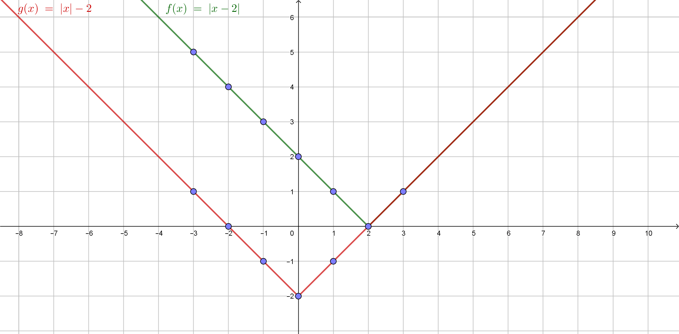 Definition Properties And Graphing Of Absolute Value