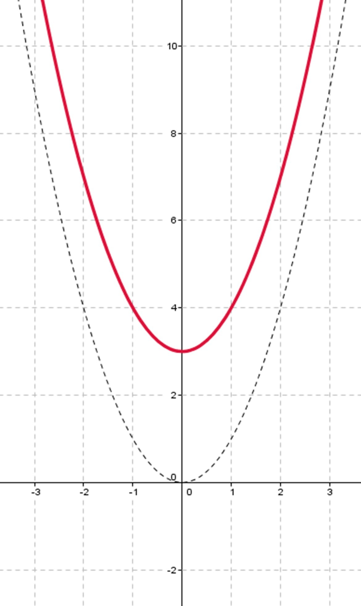 Move Graph Upper If C Constant Is Bigger