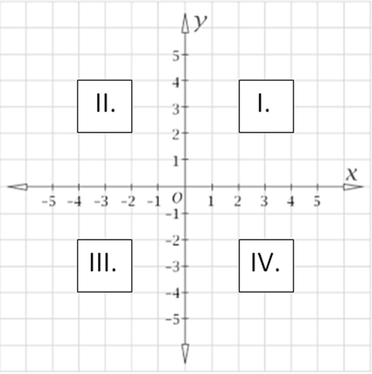 Four Quadrants Of Cartesian Plane