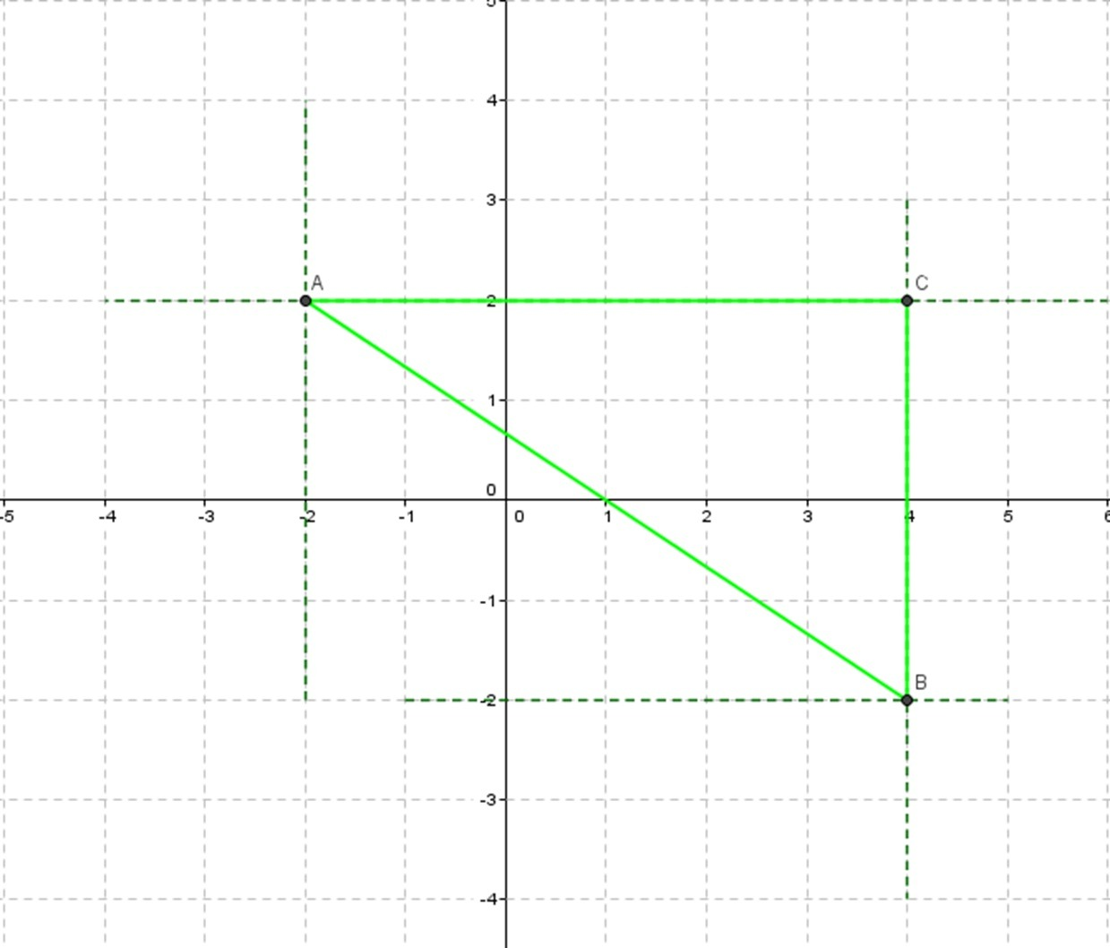The Distance Formula