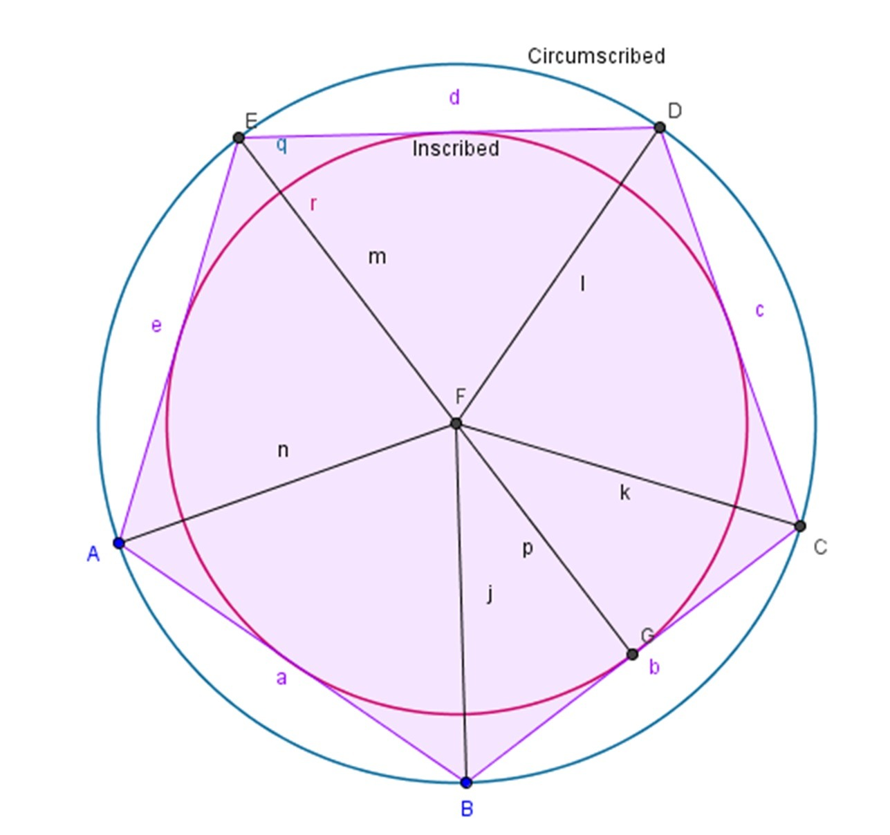 Center For Inscribed And Circumscribed Circles
