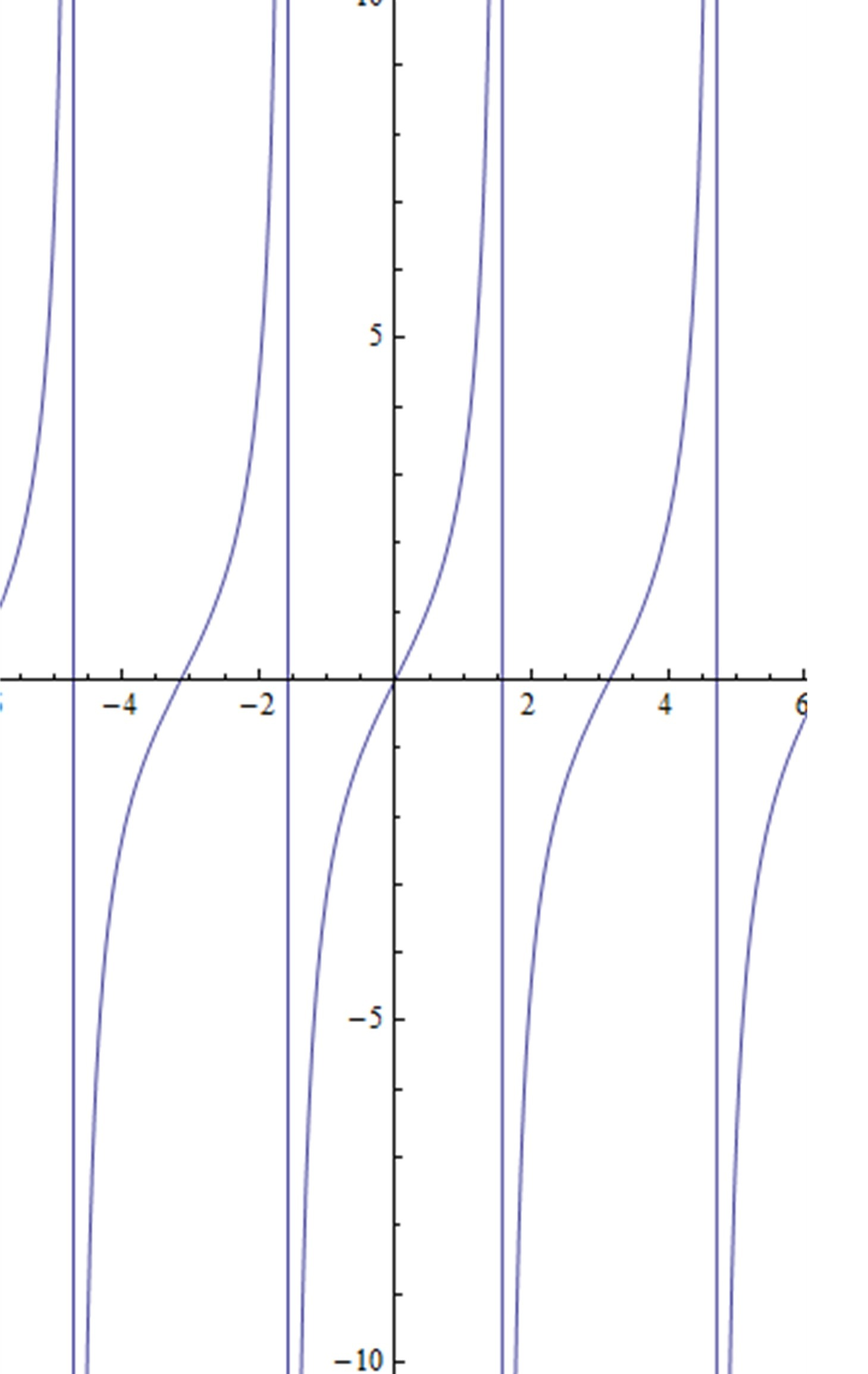 Graph Of Function 2tanx