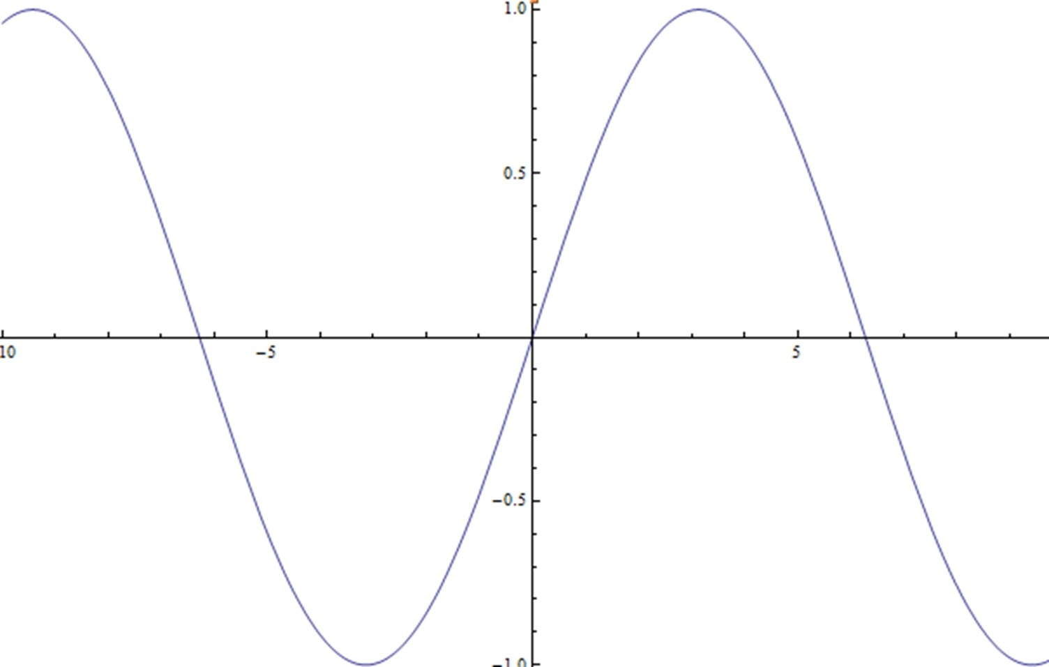 Graph Of Function Sin 0 5x