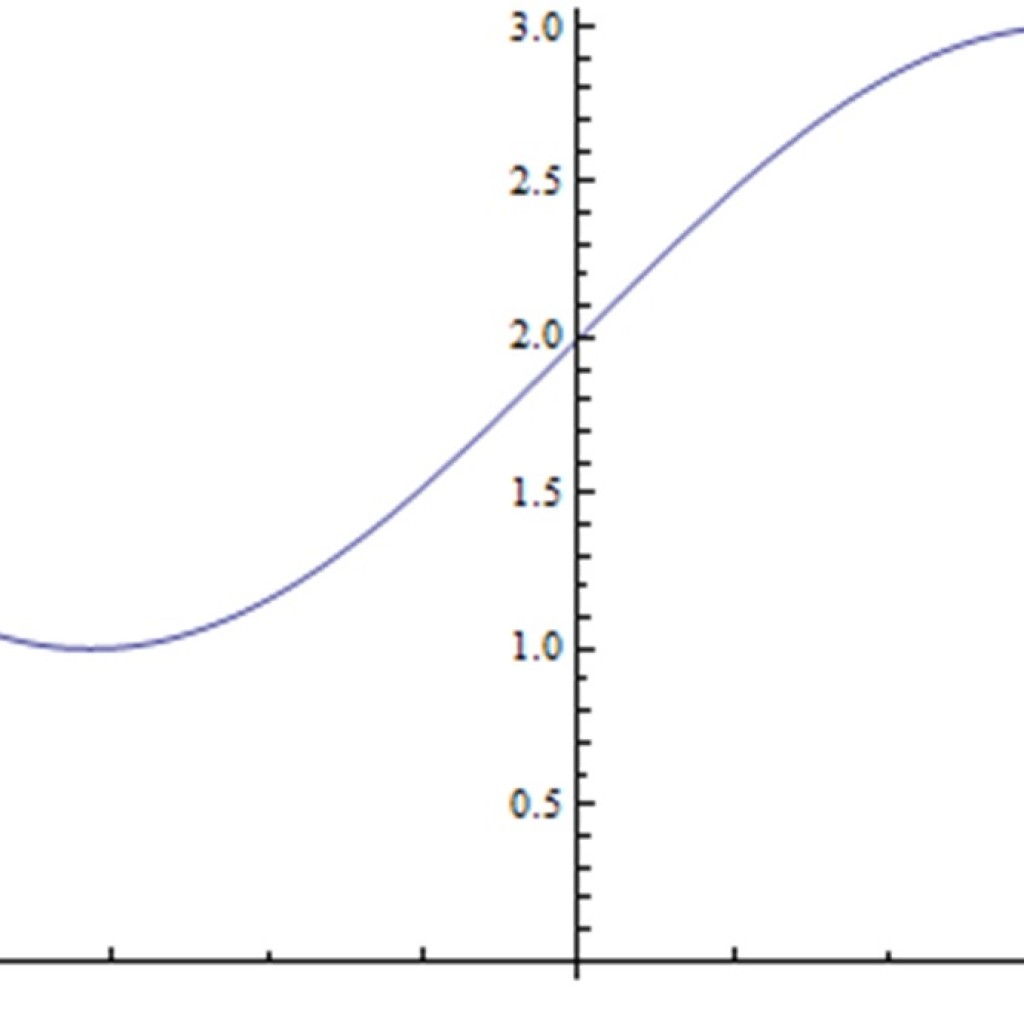 Graph Of Function Sinx 2