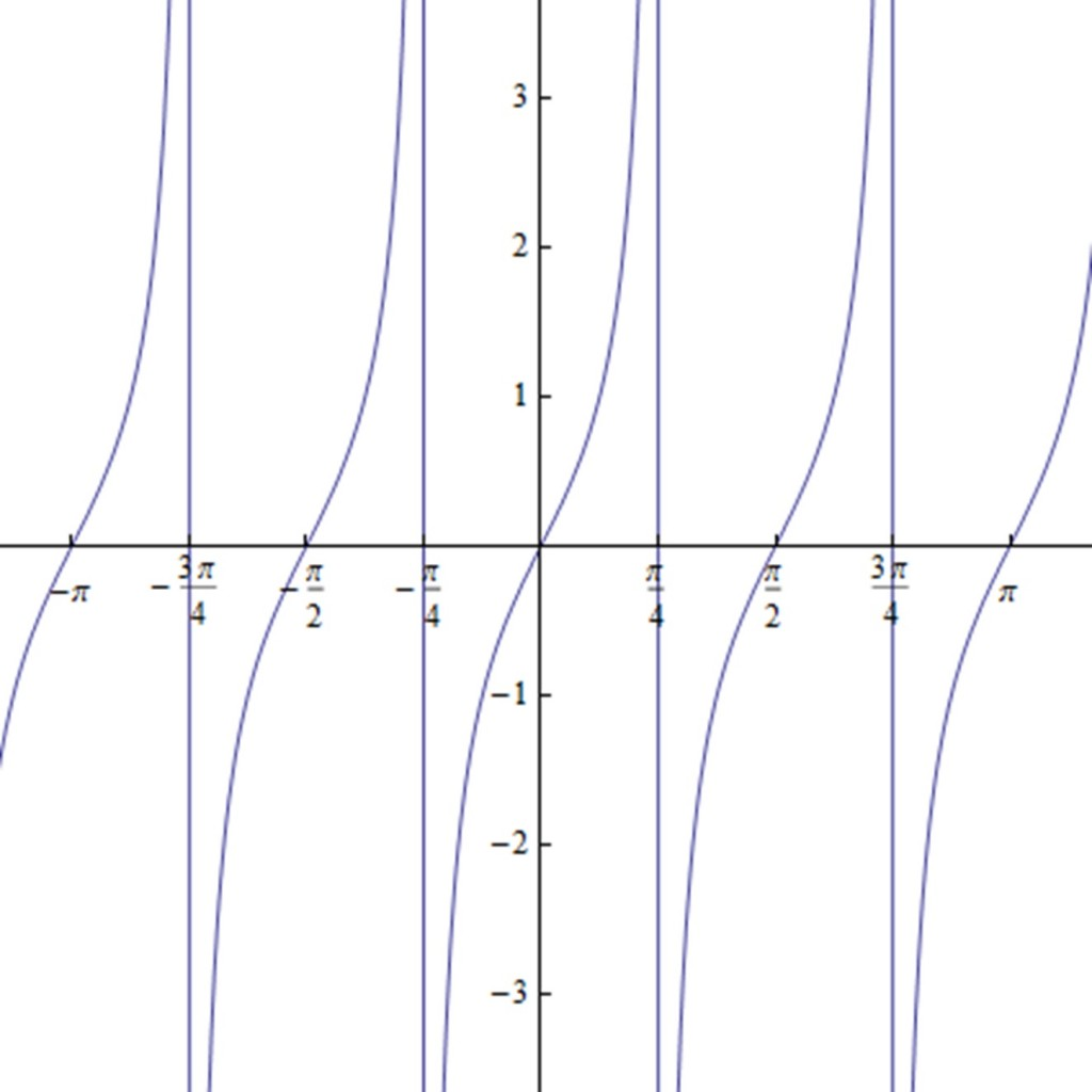 Graph Of Function Tanbx