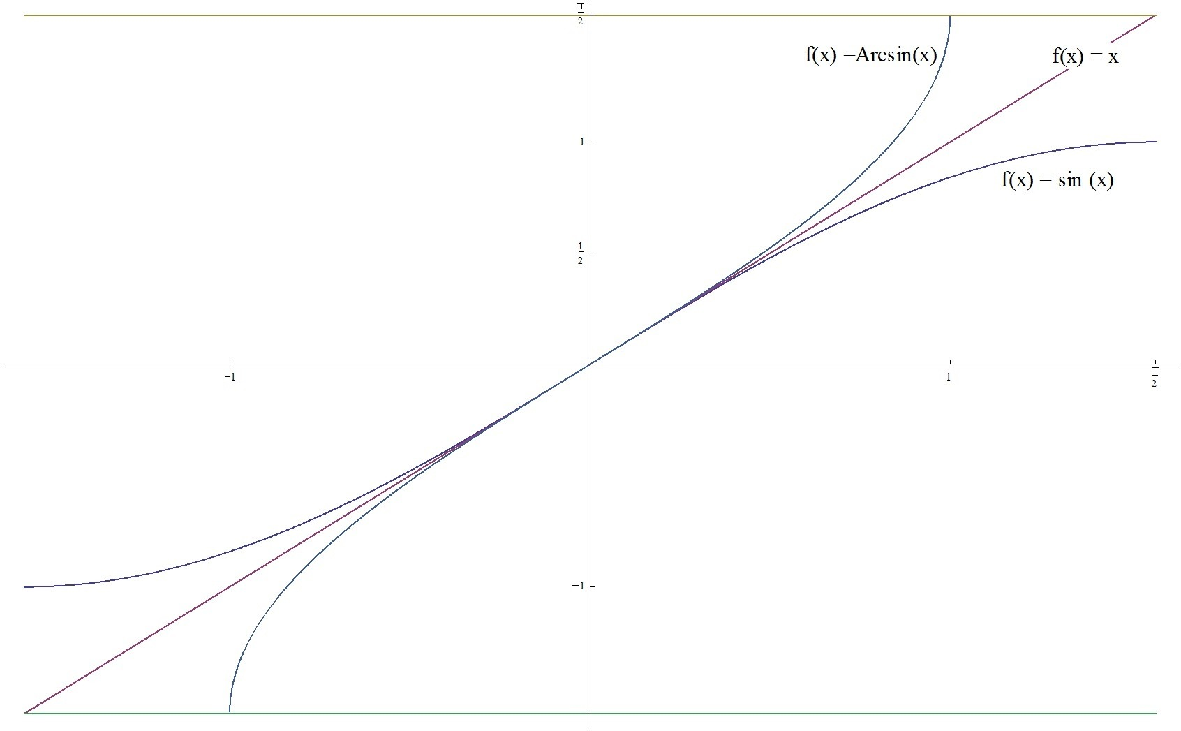 Graph X Sinx And Arcsinx