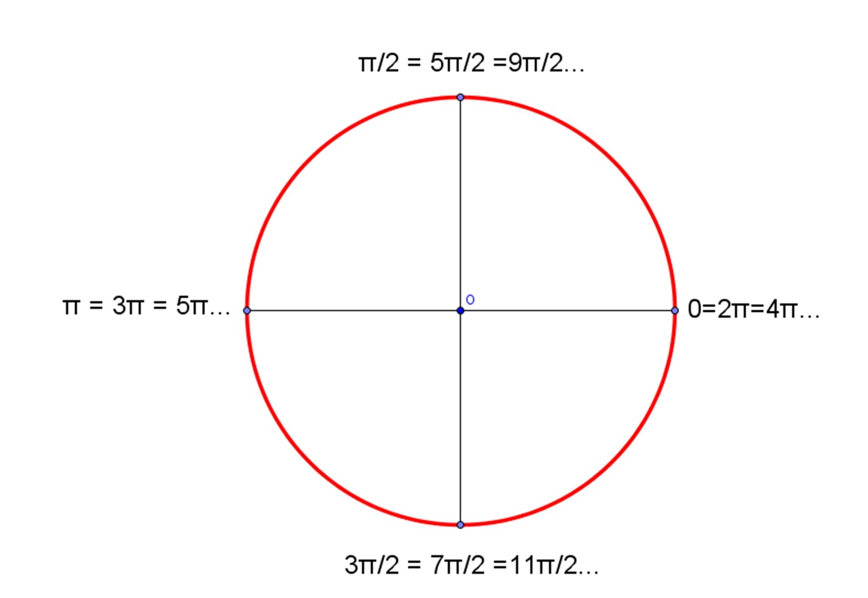Number Line Marked With Radians Expanded