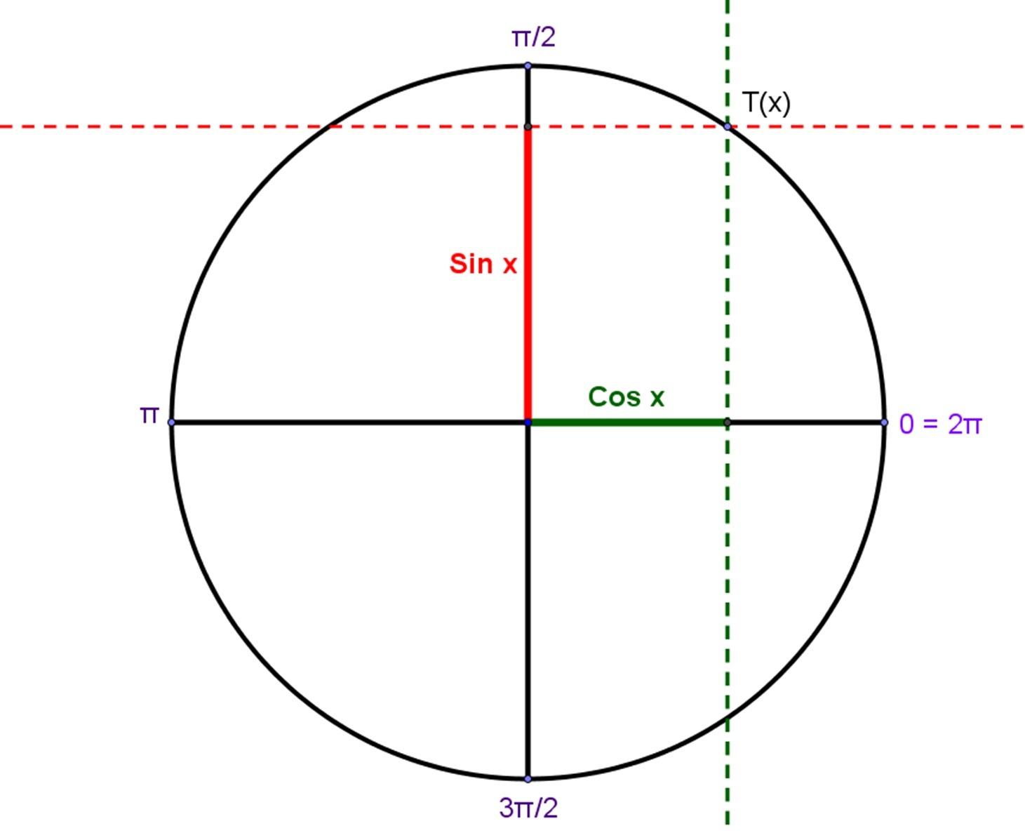 Worksheet Graphing Sine And Cosine Functions Worksheet