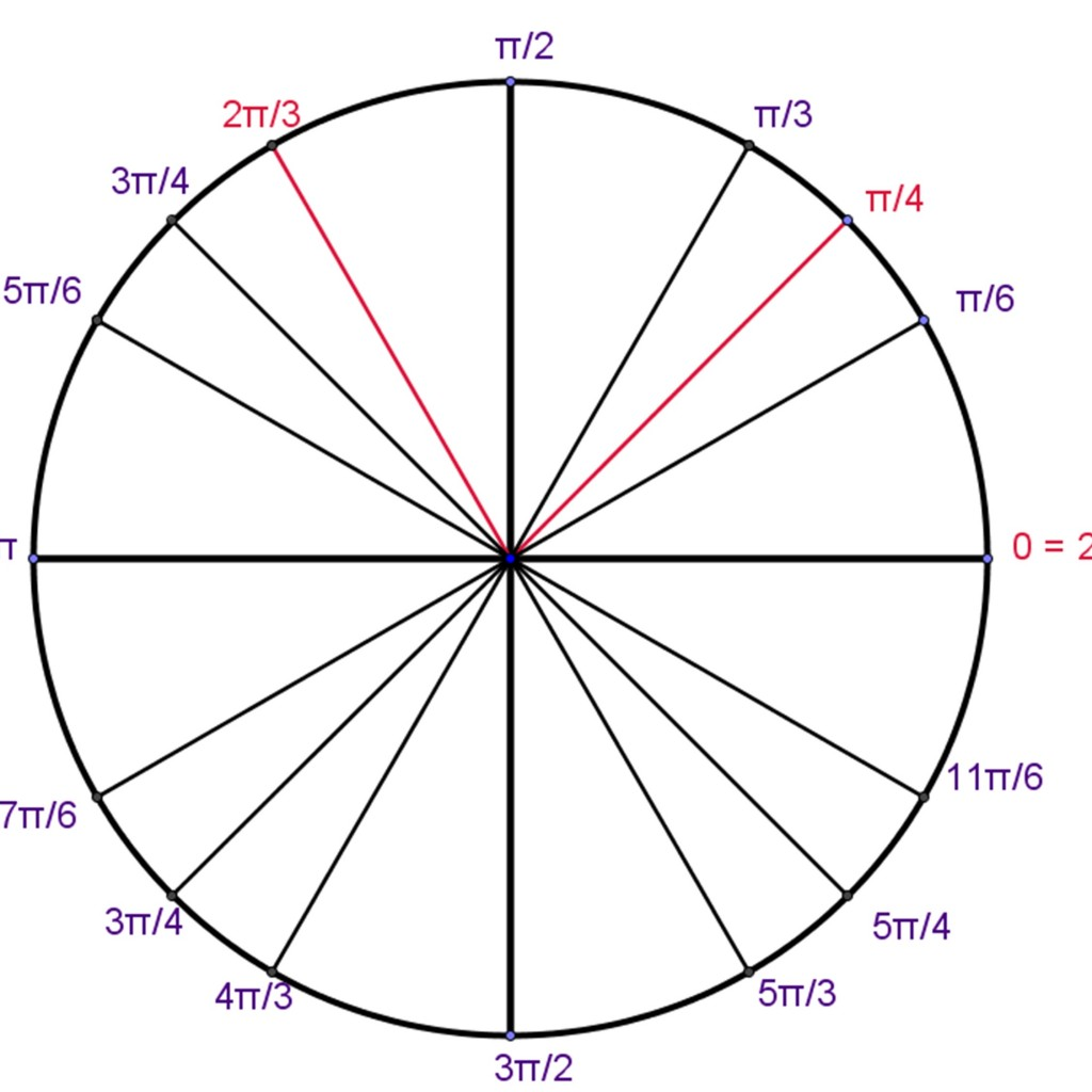Solutions On Unit Circle