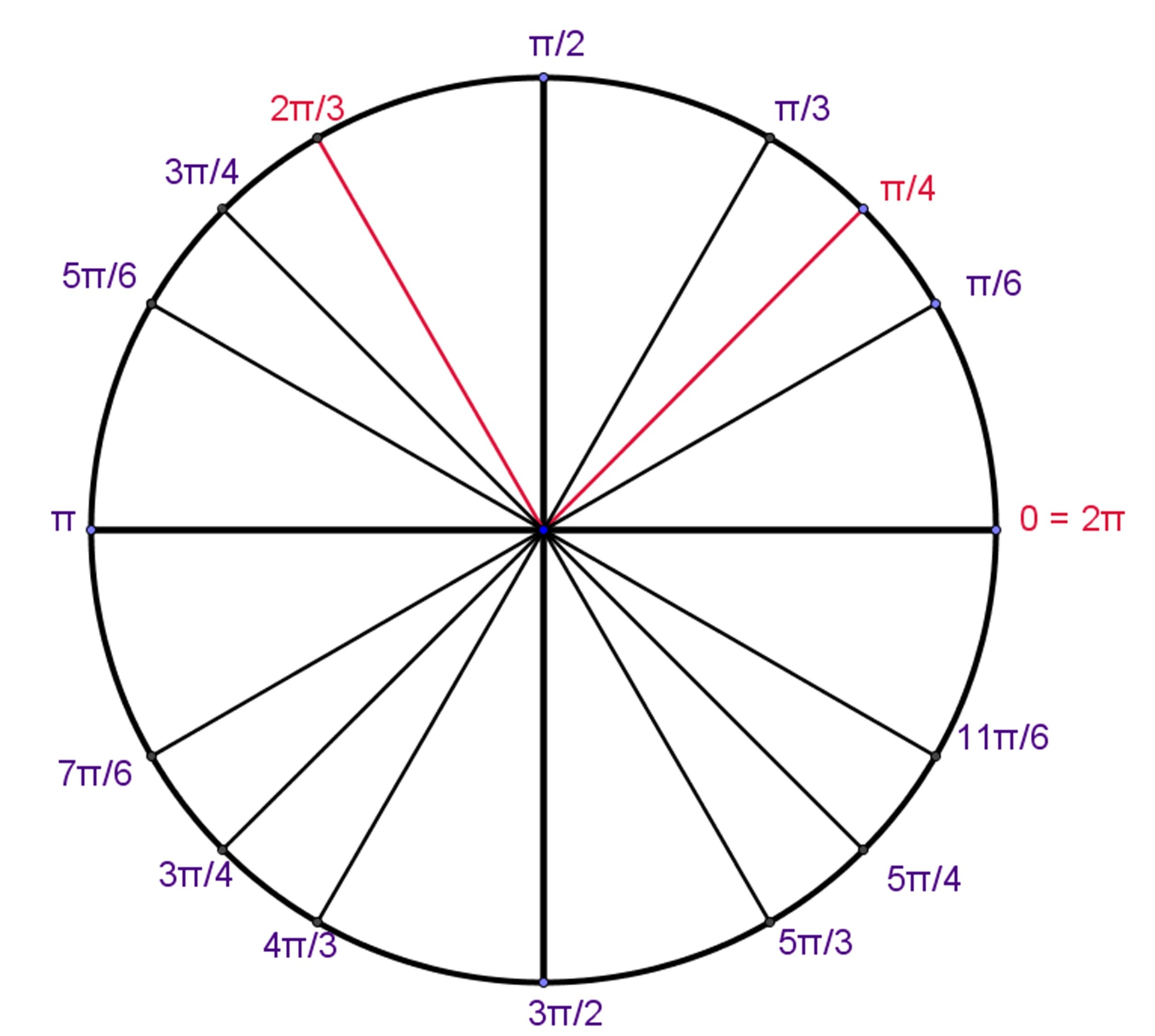 Unit Circle Definition Of Trigonometric Functions Trig