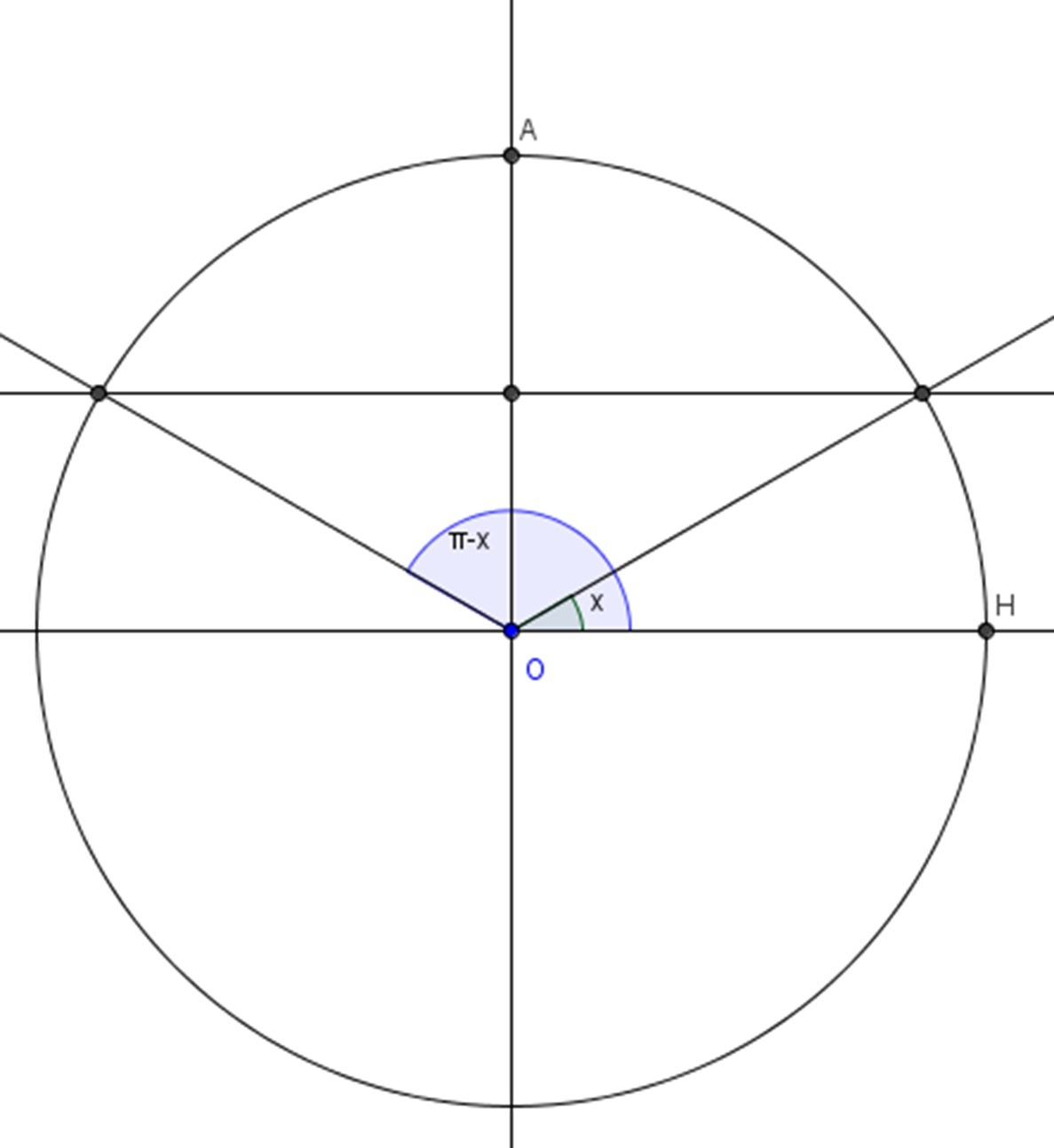 Unit Circle To Solve Trig Equations