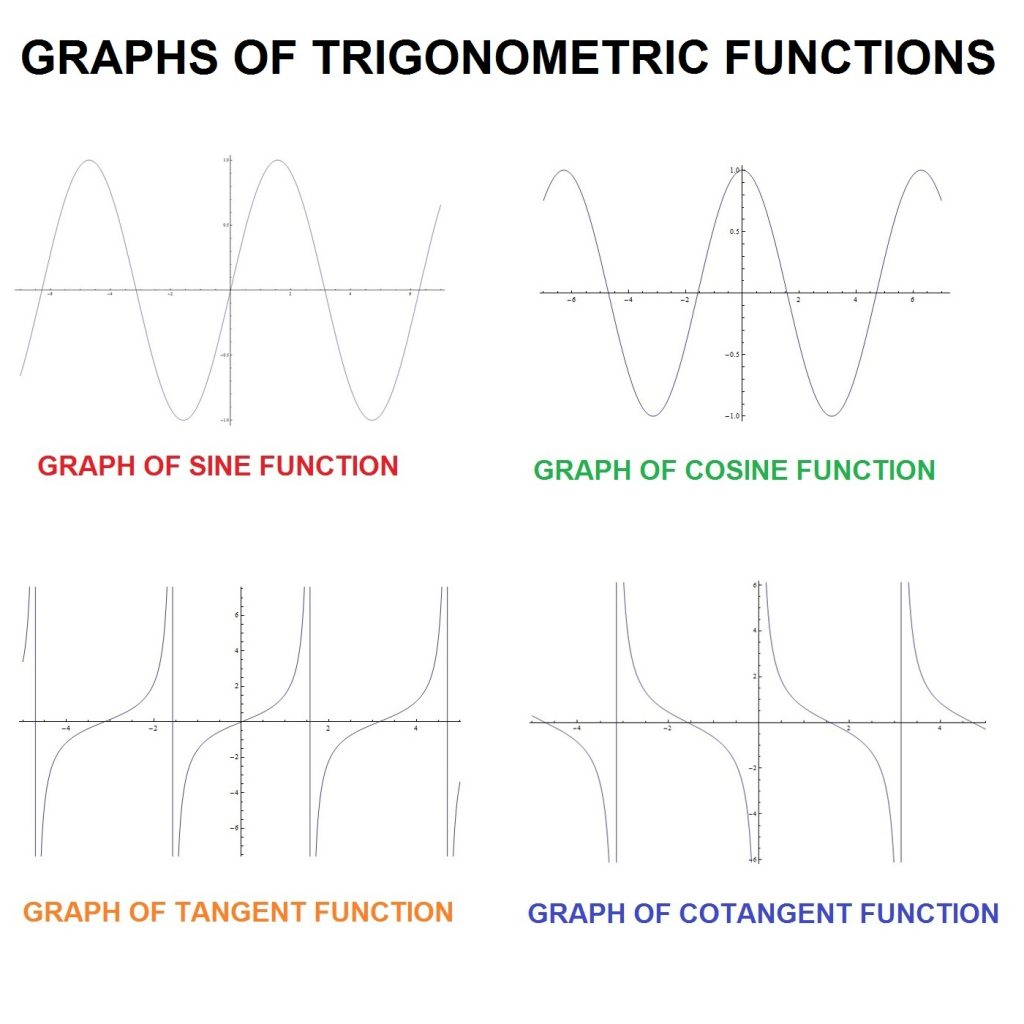 Writing Equations For Sine And Cosine Graphs Worksheet