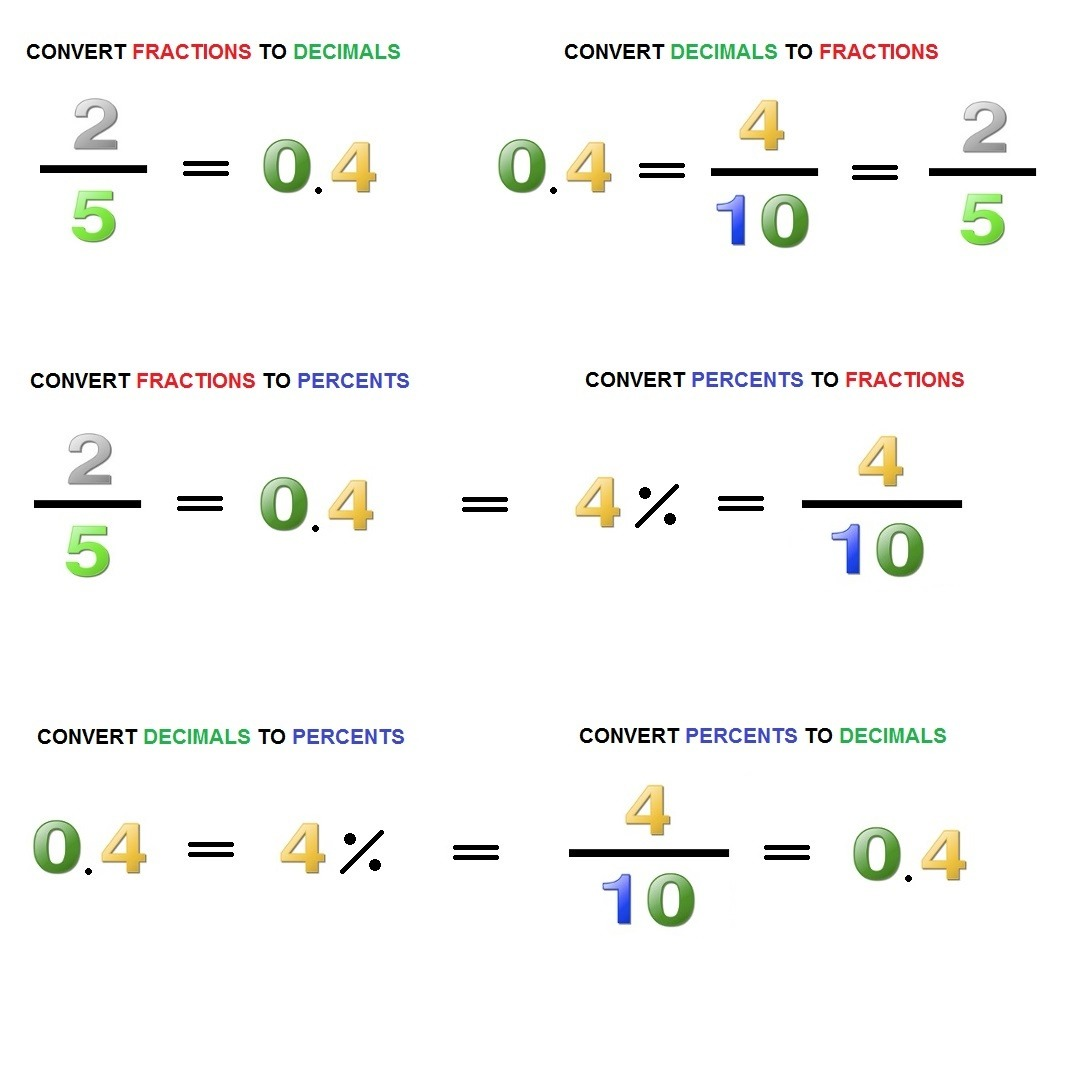 Mutual Conversion Of Decimals Fractions And Percents
