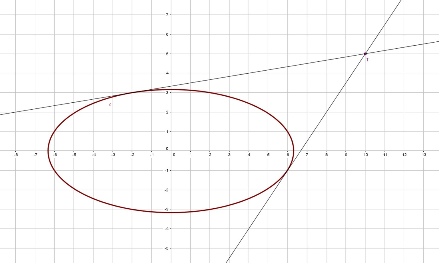 Mutual Relations Between Line And Ellipse