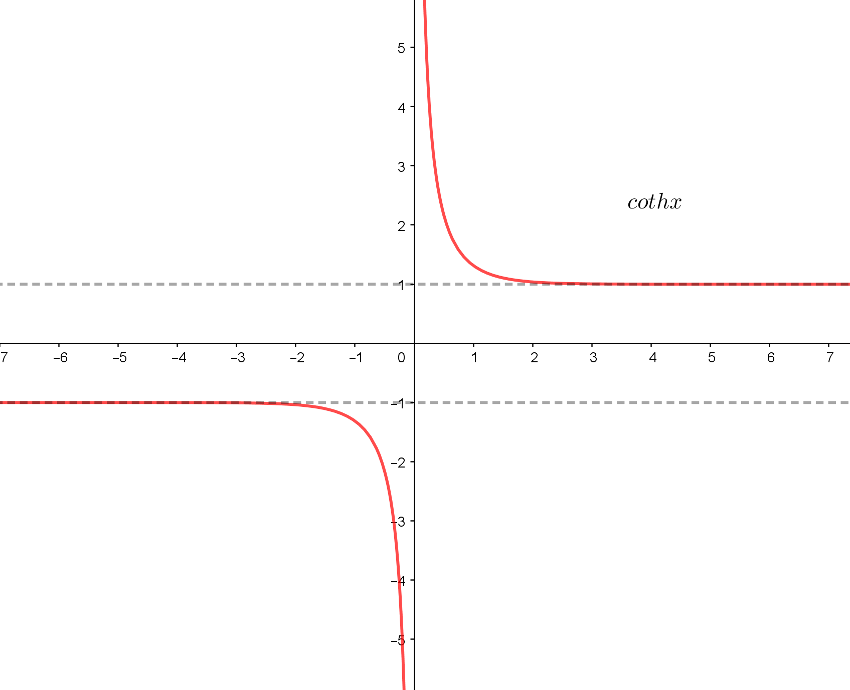 Graphs Of Hyperbolic Functions