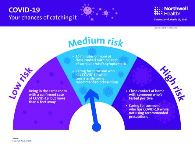Your risk of catching COVID-19