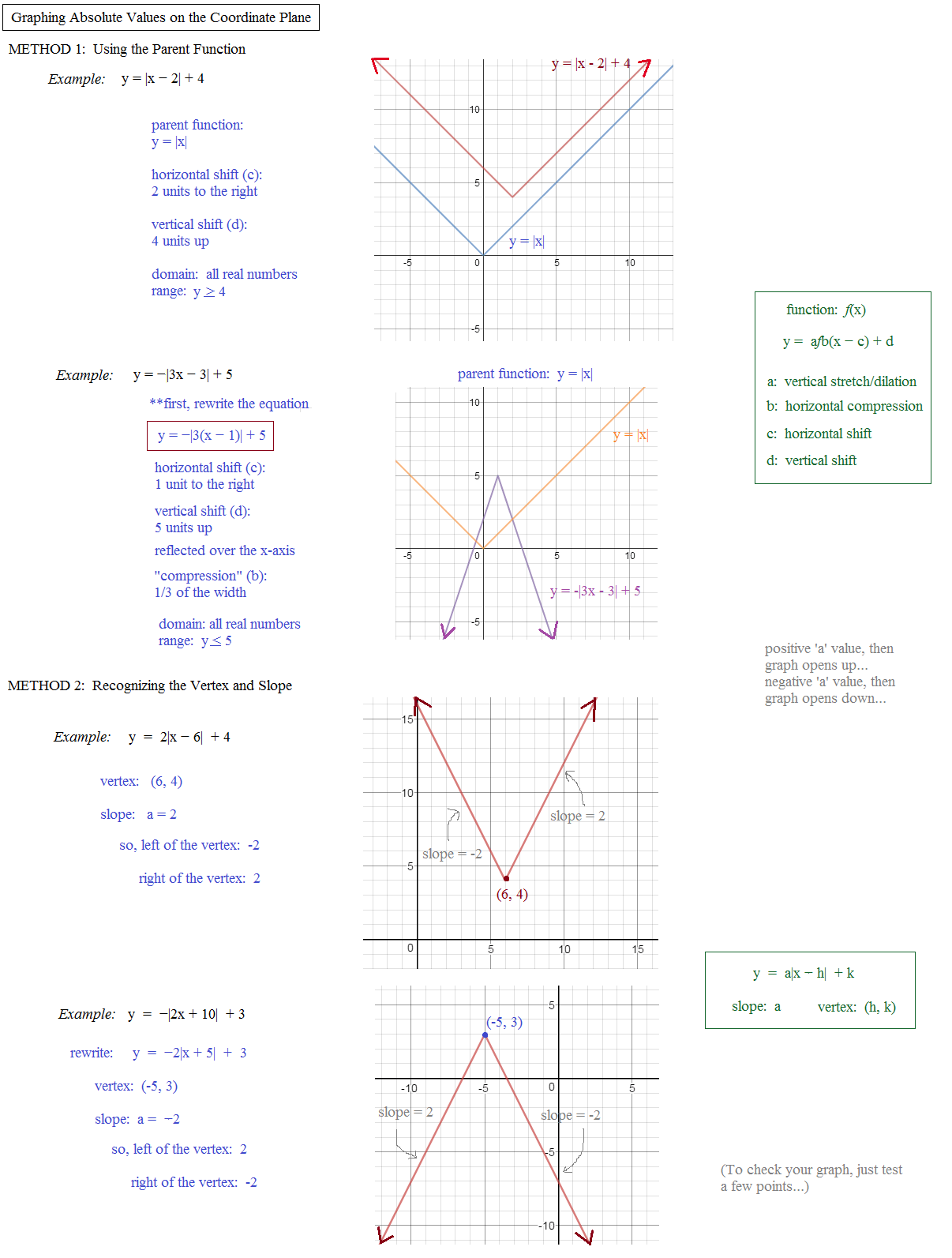 Addition Absolute Value Worksheet
