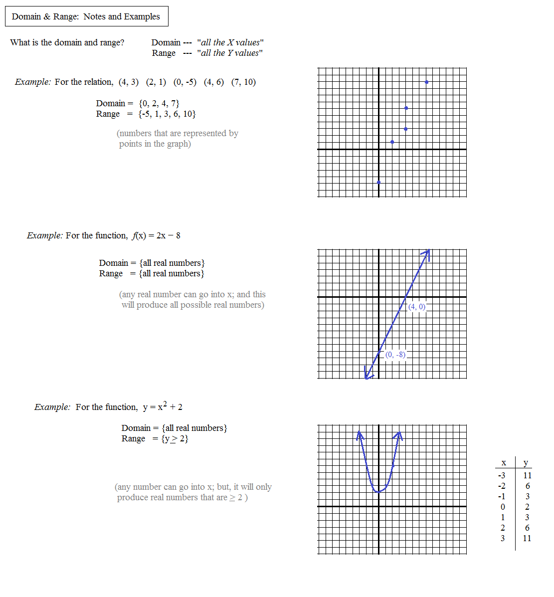 Mathworksheets4kids Com Domain And Range
