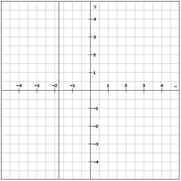 Linear Equations In The Coordinate Plane Algebra 1