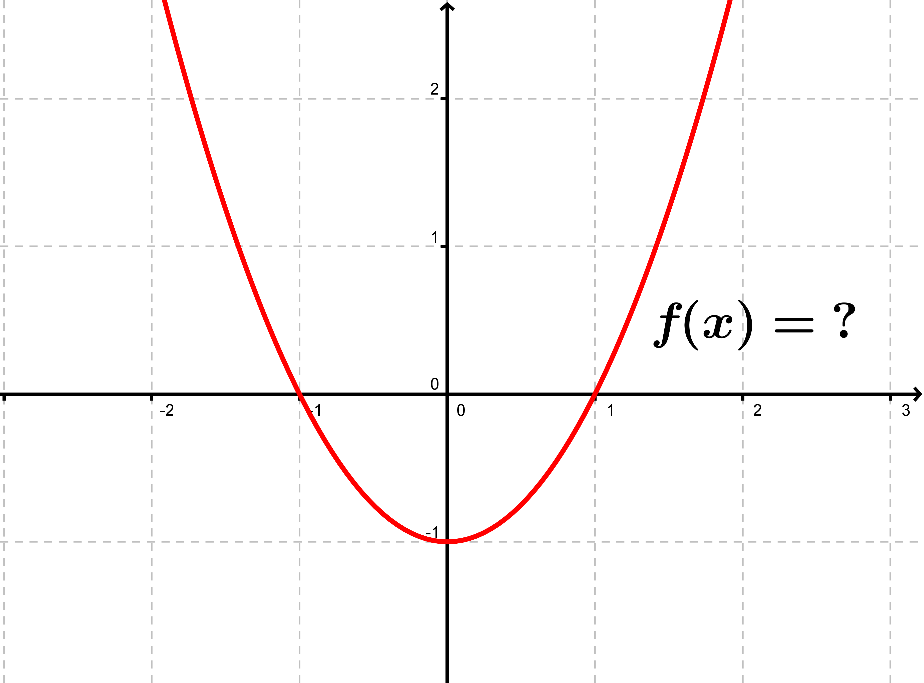 Quadratic Function Equation