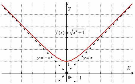 «X» -мен, «плюс» және «минус» үшін шексіздікке ұмтылатын «x» графикасы