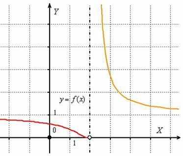 Бір рет қолданылатын үзіліс нүктесі осы сәтте функцияның үздіксіздігі үшін жасалуы мүмкін.