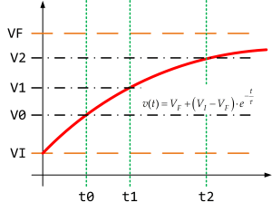 Figure 1: Annotated Exponential Curve.