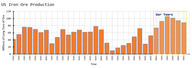 Figure 2: US Iron Ore Production from 1914 to 1945.