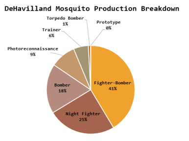 Figure 2: Mosquito Production By Role.
