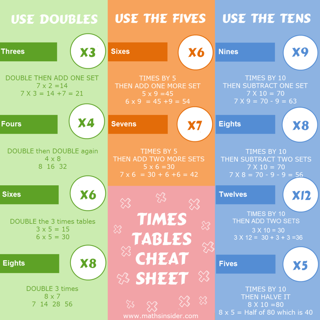 The Complete Guide To Faster Times Tables In Just 31 Days