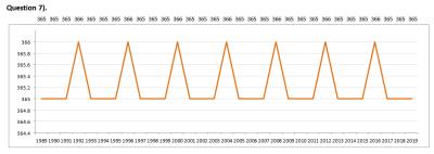 UK Statistical Graphs Quiz