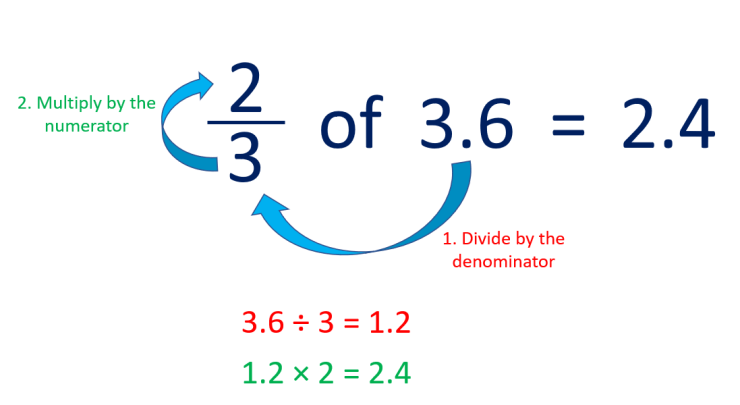 how to find a fraction of a decimal number