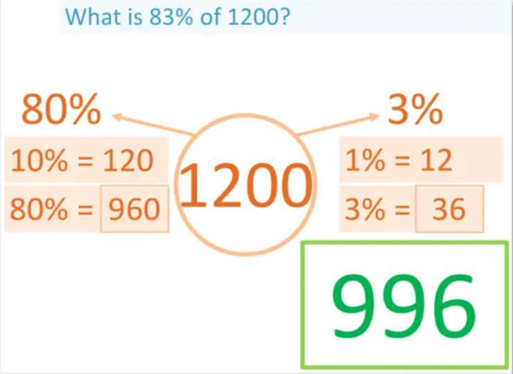 example of calculating any percentage of a number