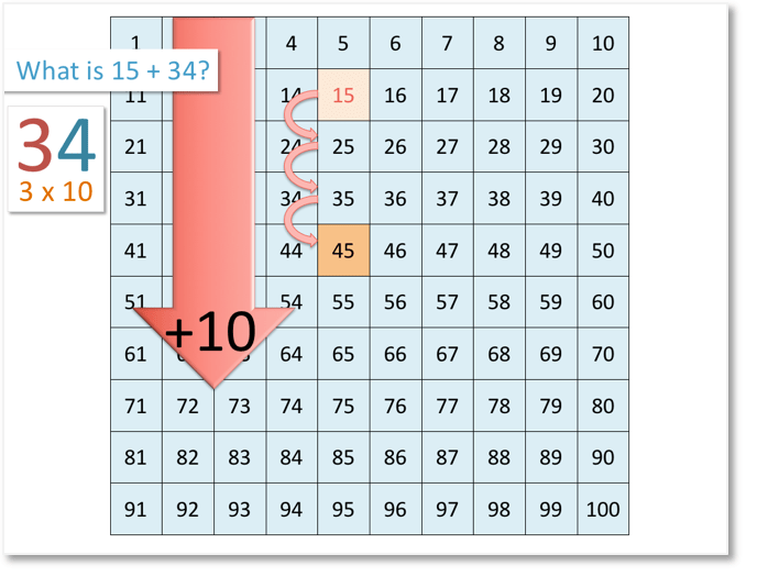 15 + 34 on the number grid