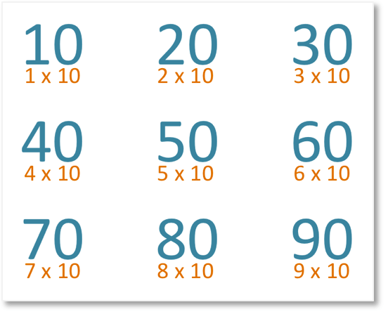 10 times table or multiples of ten poster