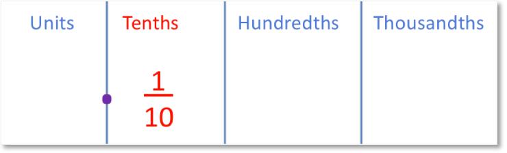 decimal place value columns showing tenths