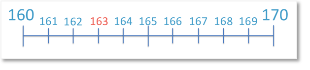 163 on a number line